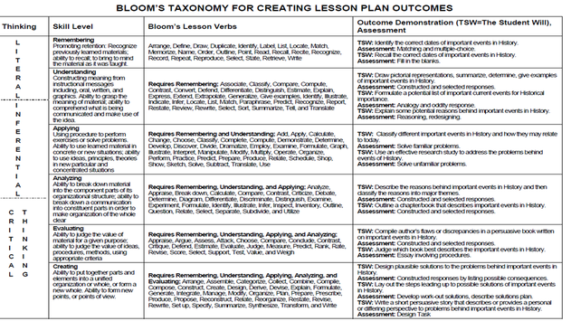 Bloom 39 s taxonomy blog for Bloom taxonomy lesson plan template